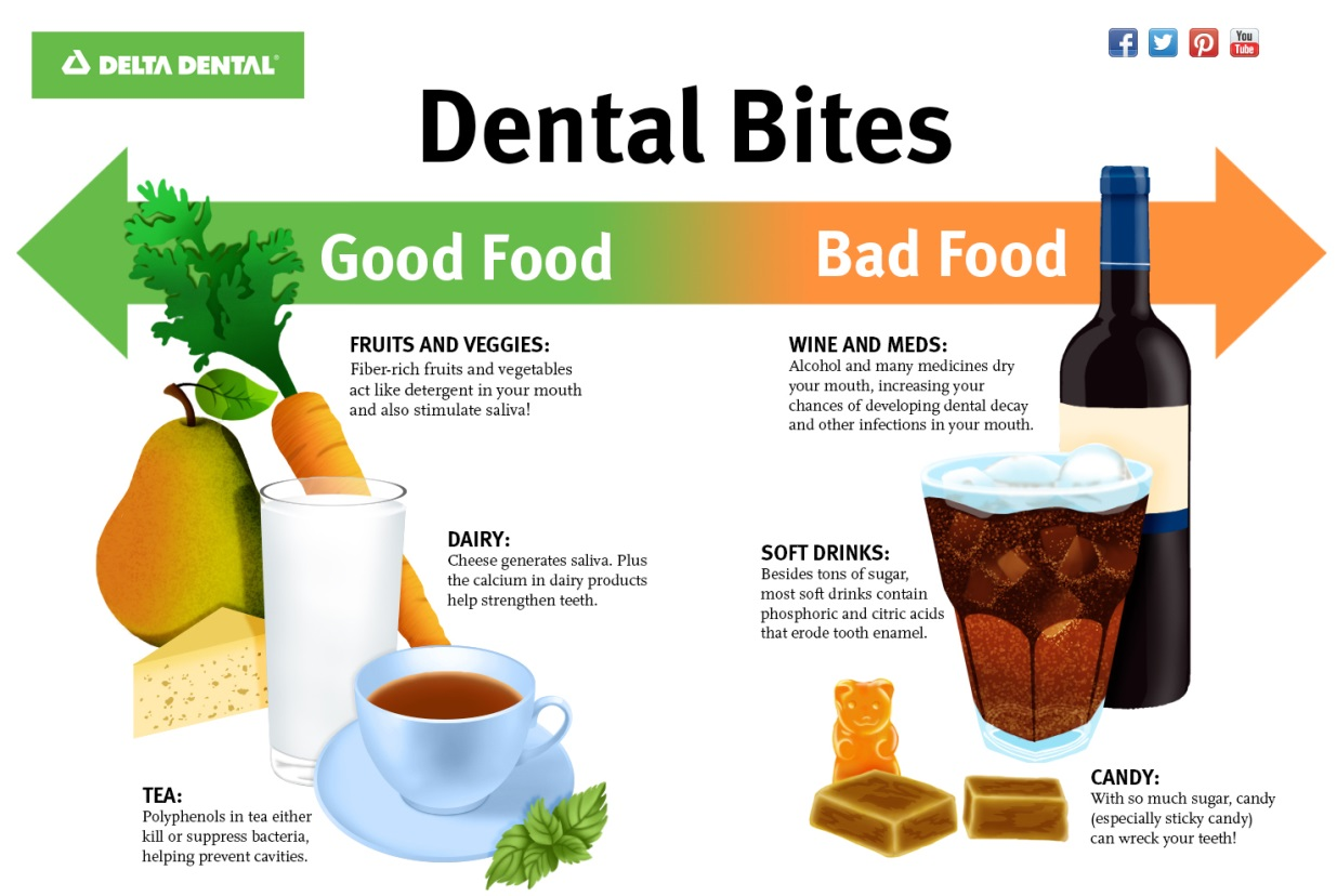 Food That Is Good And Bad For Your Teeth